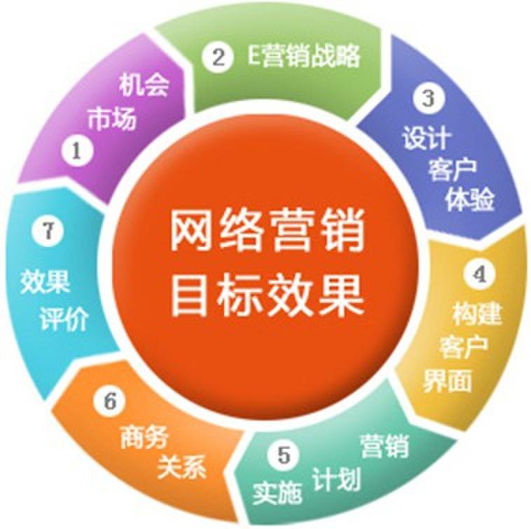 企业网络营销策略技巧分享