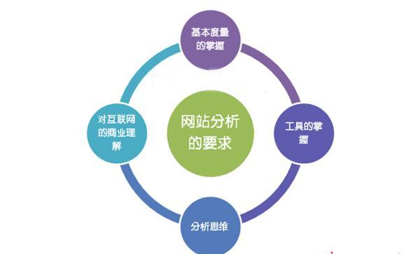 seo数据报告优化建议 对数据必须要重视
