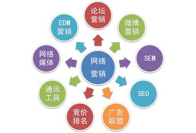 国外网络营销现状分析