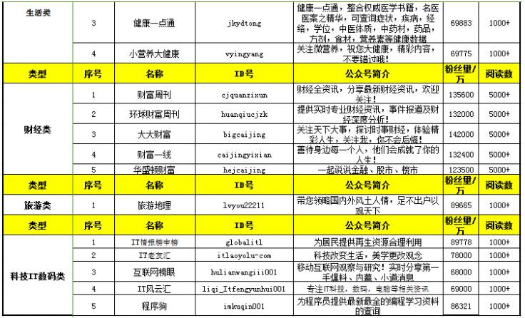 「西安 SEO 推广」微信大号推广资源费用价格表 微信大号推广平台
