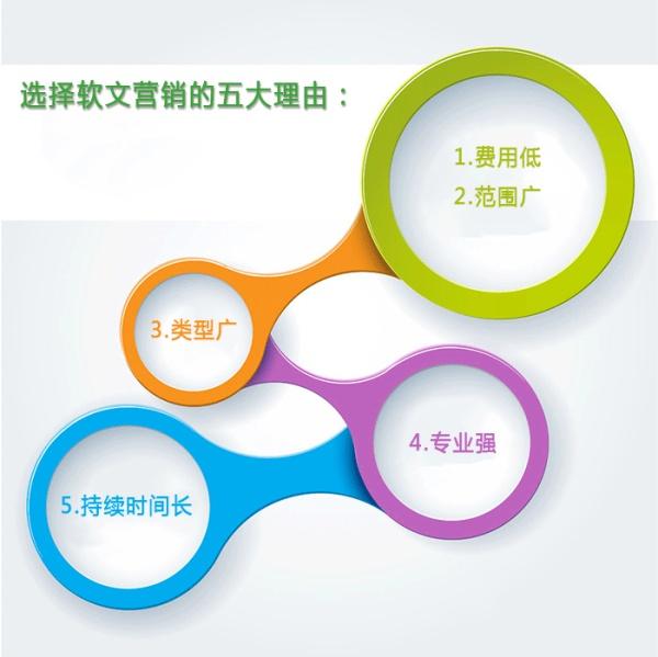 「西安SEO推广」软性广告营销的四个步骤——如何使用软性广告进行网络推广
